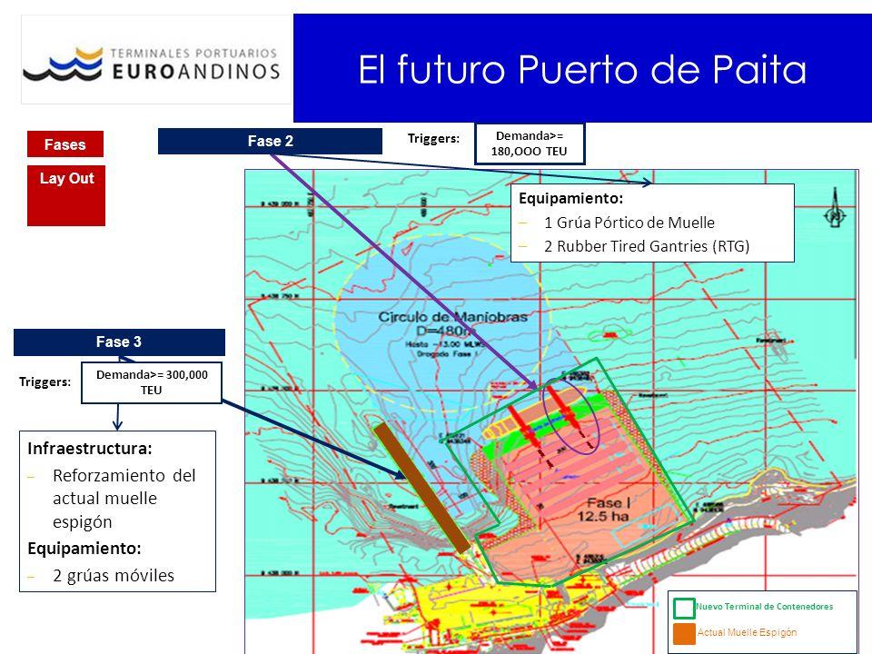 Inversión Inmediatas Concepto: Equipos, Seguridad, Reefers, Sistemas