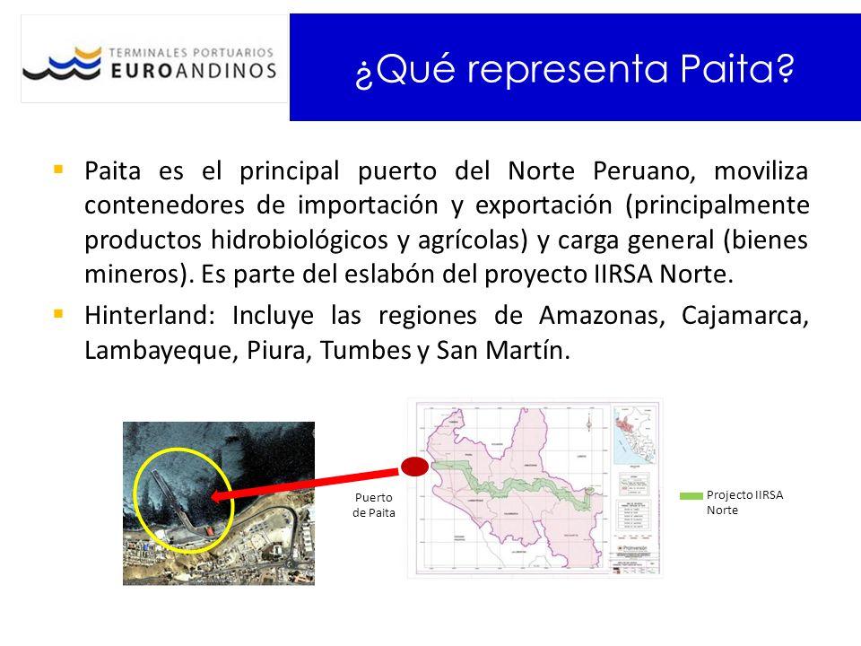 ¿Qué representa Paita? Paita es el principal puerto del Norte Peruano, moviliza contenedores de importación y exportación (principalmente productos hi