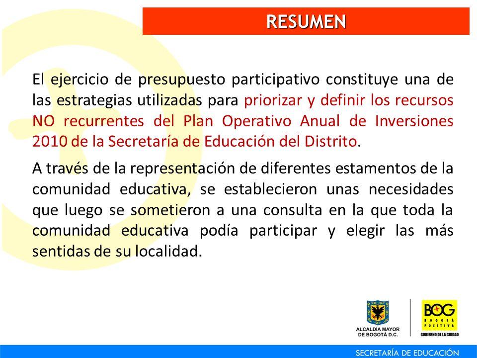 RESUMEN El ejercicio de presupuesto participativo constituye una de las estrategias utilizadas para priorizar y definir los recursos NO recurrentes de