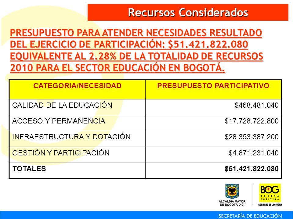 Recursos Considerados PRESUPUESTO PARA ATENDER NECESIDADES RESULTADO DEL EJERCICIO DE PARTICIPACIÓN: $51.421.822.080 EQUIVALENTE AL 2.28% DE LA TOTALI