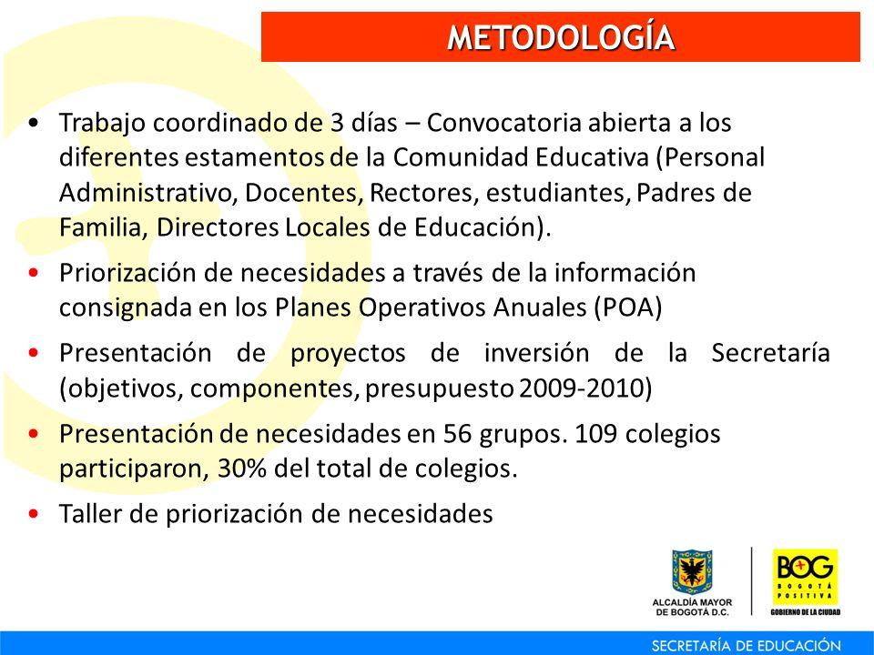 METODOLOGÍA Trabajo coordinado de 3 días – Convocatoria abierta a los diferentes estamentos de la Comunidad Educativa (Personal Administrativo, Docent