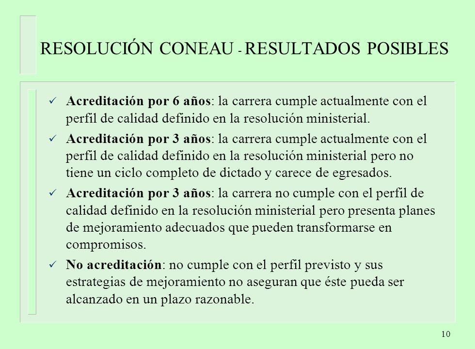 10 RESOLUCIÓN CONEAU - RESULTADOS POSIBLES Acreditación por 6 años: la carrera cumple actualmente con el perfil de calidad definido en la resolución ministerial.