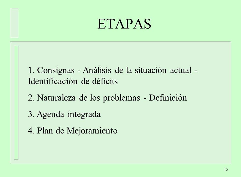 13 ETAPAS 1.Consignas - Análisis de la situación actual - Identificación de déficits 2.