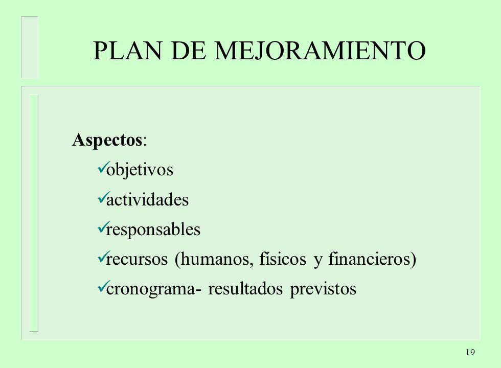 19 PLAN DE MEJORAMIENTO Aspectos: objetivos actividades responsables recursos (humanos, físicos y financieros) cronograma- resultados previstos
