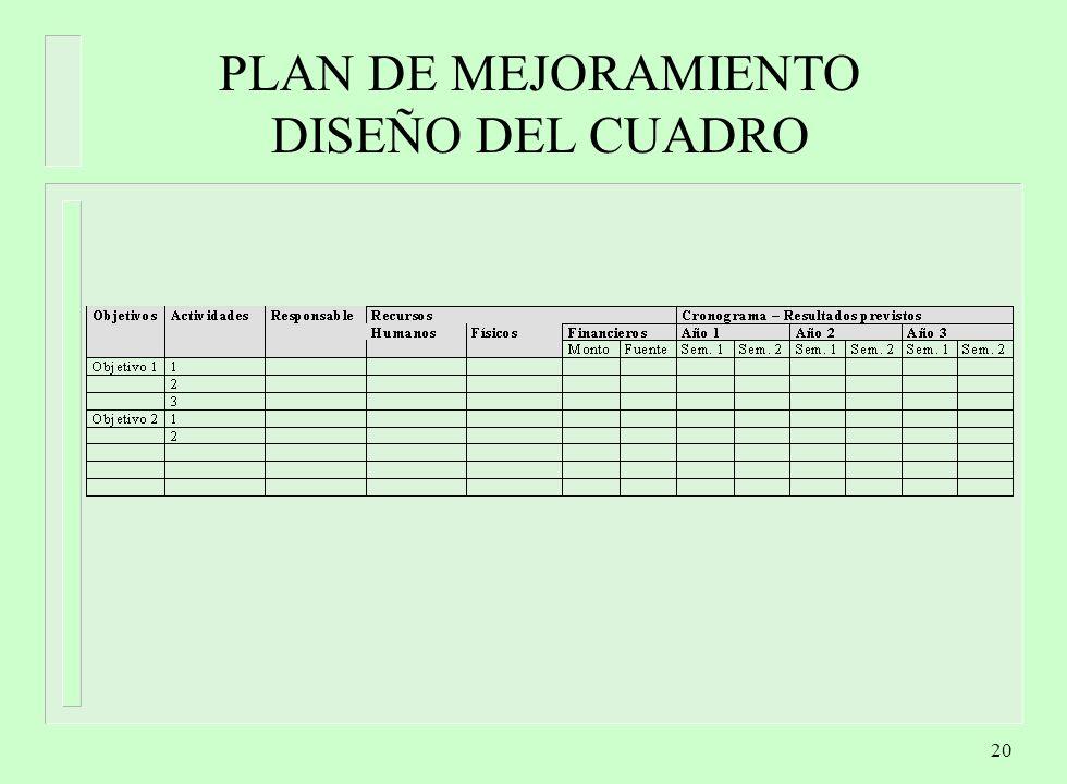 20 PLAN DE MEJORAMIENTO DISEÑO DEL CUADRO