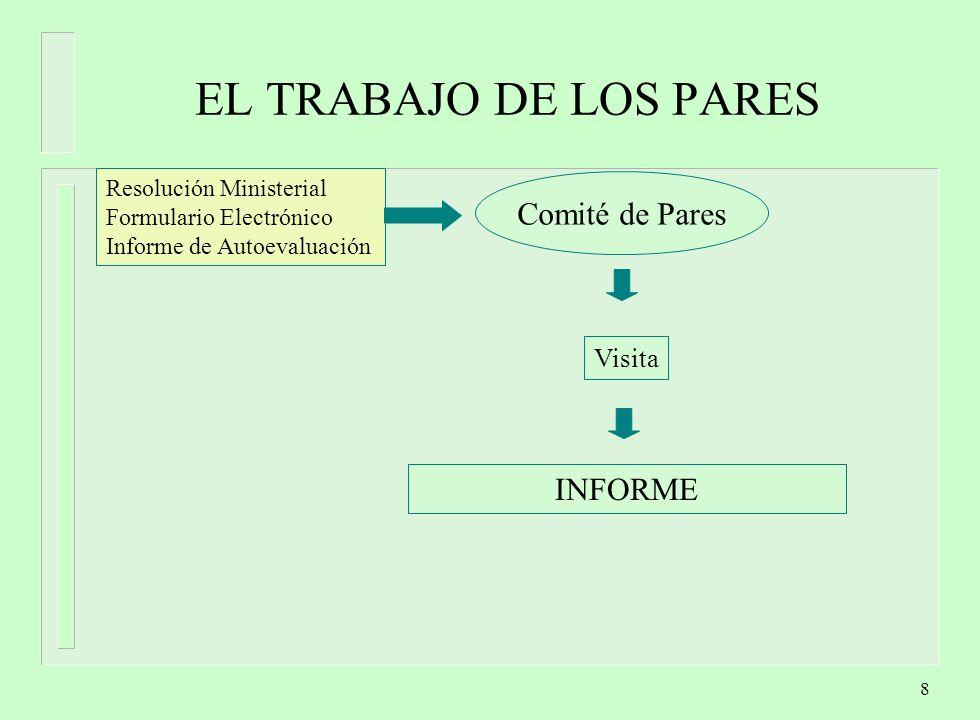 9 LAS ETAPAS FINALES Informe Vista del Informe Respuesta a la Vista Análisis de la respuesta a la vista Resolución CONEAU