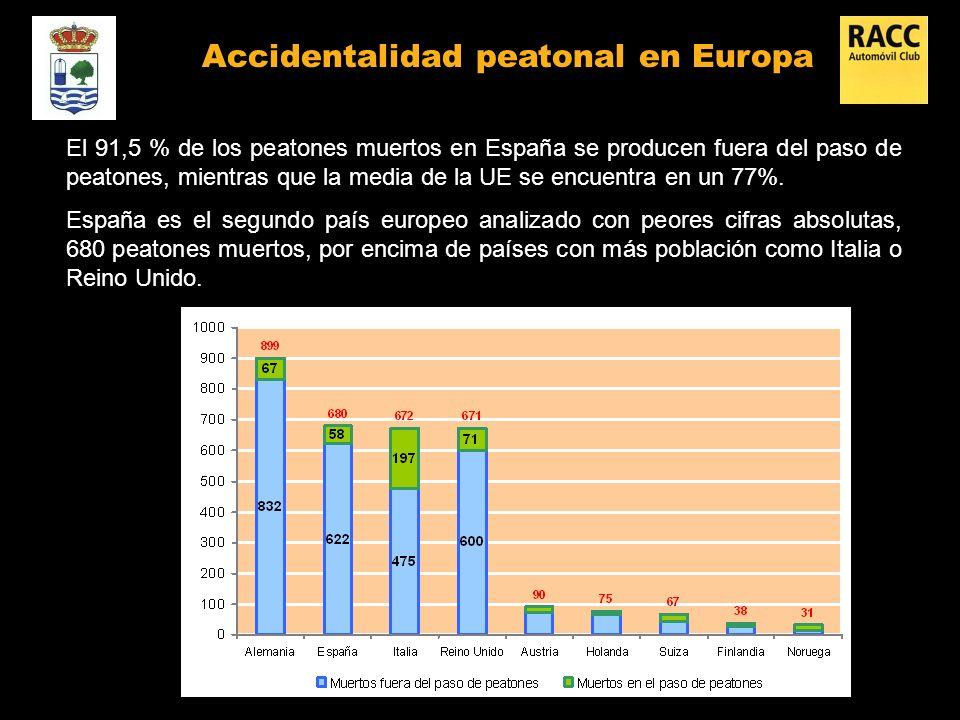 El 91,5 % de los peatones muertos en España se producen fuera del paso de peatones, mientras que la media de la UE se encuentra en un 77%.
