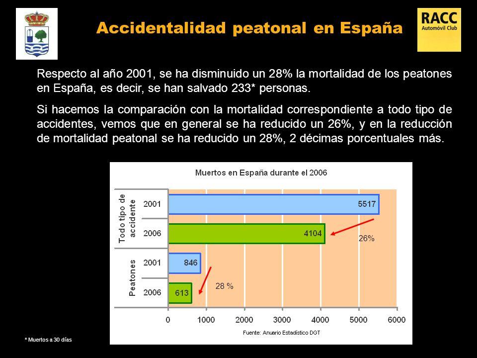 Respecto al año 2001, se ha disminuido un 28% la mortalidad de los peatones en España, es decir, se han salvado 233* personas.