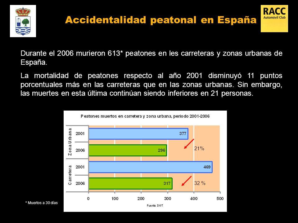 Durante el 2006 murieron 613* peatones en les carreteras y zonas urbanas de España.