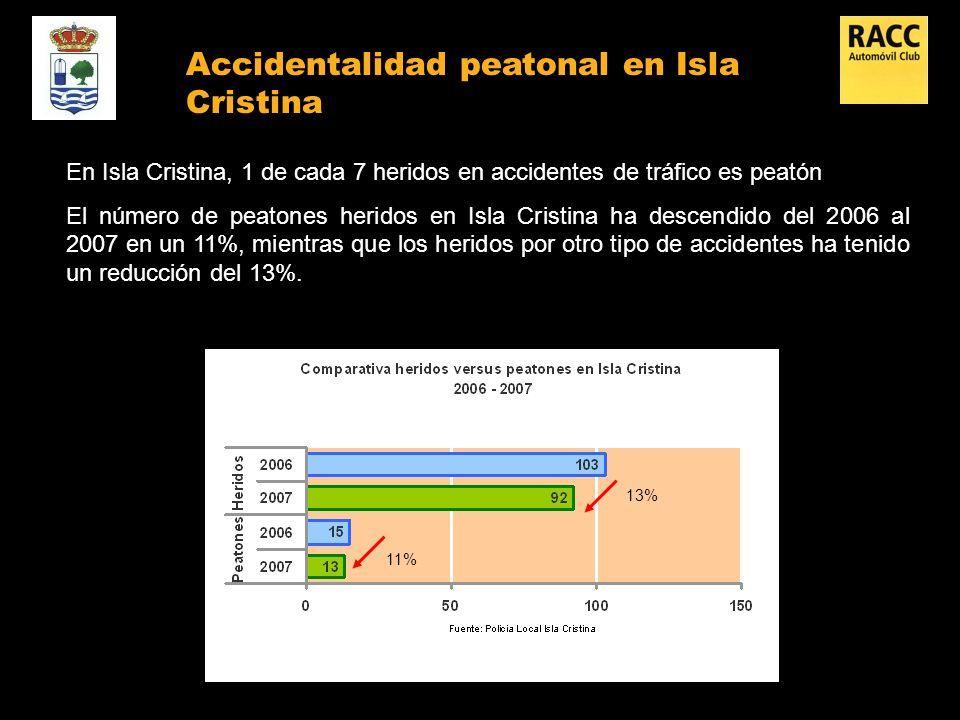 Accidentalidad peatonal en Isla Cristina En Isla Cristina, 1 de cada 7 heridos en accidentes de tráfico es peatón El número de peatones heridos en Isla Cristina ha descendido del 2006 al 2007 en un 11%, mientras que los heridos por otro tipo de accidentes ha tenido un reducción del 13%.