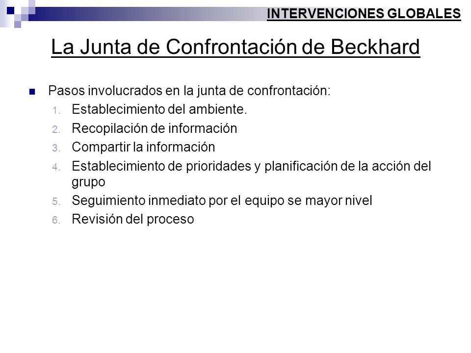 La Junta de Confrontación de Beckhard Pasos involucrados en la junta de confrontación: 1. Establecimiento del ambiente. 2. Recopilación de información