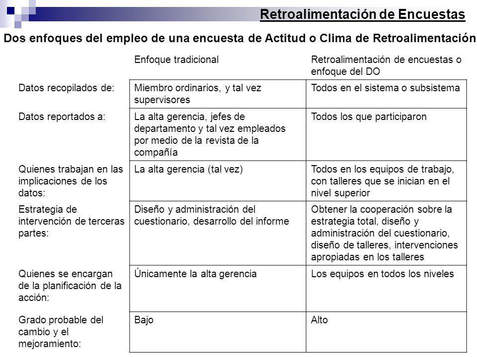 Retroalimentación de Encuestas Enfoque tradicionalRetroalimentación de encuestas o enfoque del DO Datos recopilados de:Miembro ordinarios, y tal vez s