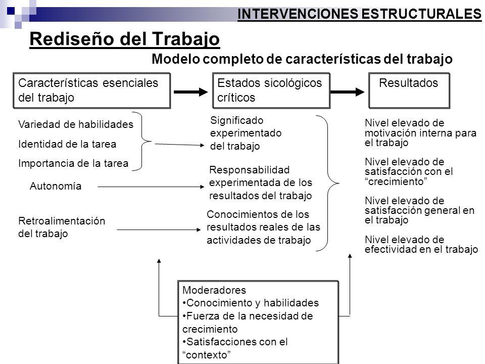 Rediseño del Trabajo Modelo completo de características del trabajo INTERVENCIONES ESTRUCTURALES Características esenciales del trabajo Estados sicoló
