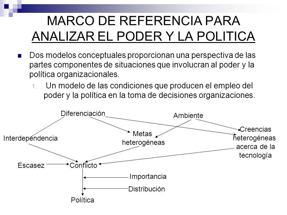 MARCO DE REFERENCIA PARA ANALIZAR EL PODER Y LA POLITICA Dos modelos conceptuales proporcionan una perspectiva de las partes componentes de situacione