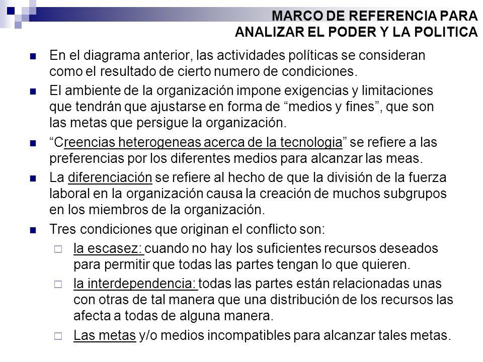 MARCO DE REFERENCIA PARA ANALIZAR EL PODER Y LA POLITICA En el diagrama anterior, las actividades políticas se consideran como el resultado de cierto