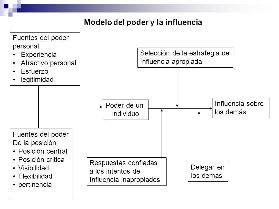 Fuentes del poder personal: Experiencia Atractivo personal Esfuerzo legitimidad Selección de la estrategia de Influencia apropiada Poder de un individ
