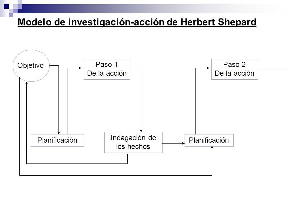 Modelo de investigación-acción de Herbert Shepard Objetivo Planificación Paso 1 De la acción Indagación de los hechos Planificación Paso 2 De la acció