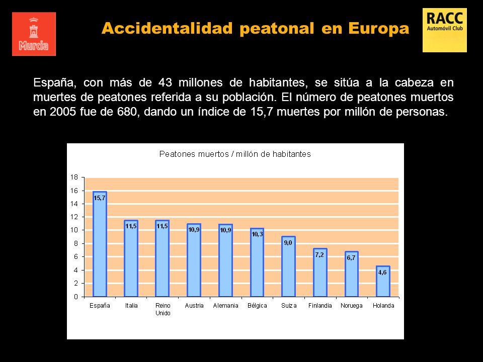 España, con más de 43 millones de habitantes, se sitúa a la cabeza en muertes de peatones referida a su población. El número de peatones muertos en 20