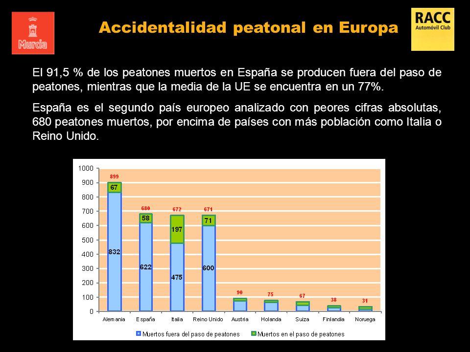 El 91,5 % de los peatones muertos en España se producen fuera del paso de peatones, mientras que la media de la UE se encuentra en un 77%. España es e
