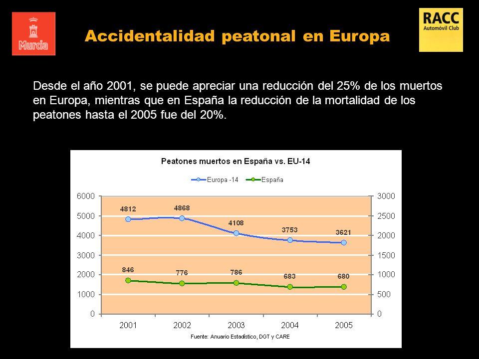 Desde el año 2001, se puede apreciar una reducción del 25% de los muertos en Europa, mientras que en España la reducción de la mortalidad de los peato
