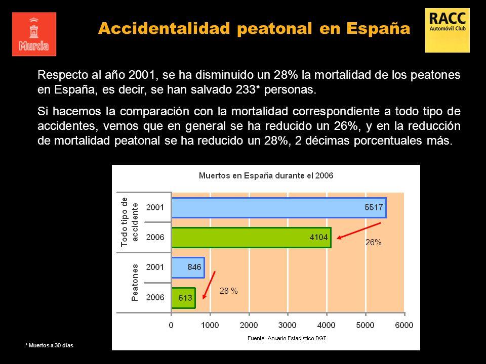 Respecto al año 2001, se ha disminuido un 28% la mortalidad de los peatones en España, es decir, se han salvado 233* personas. Si hacemos la comparaci