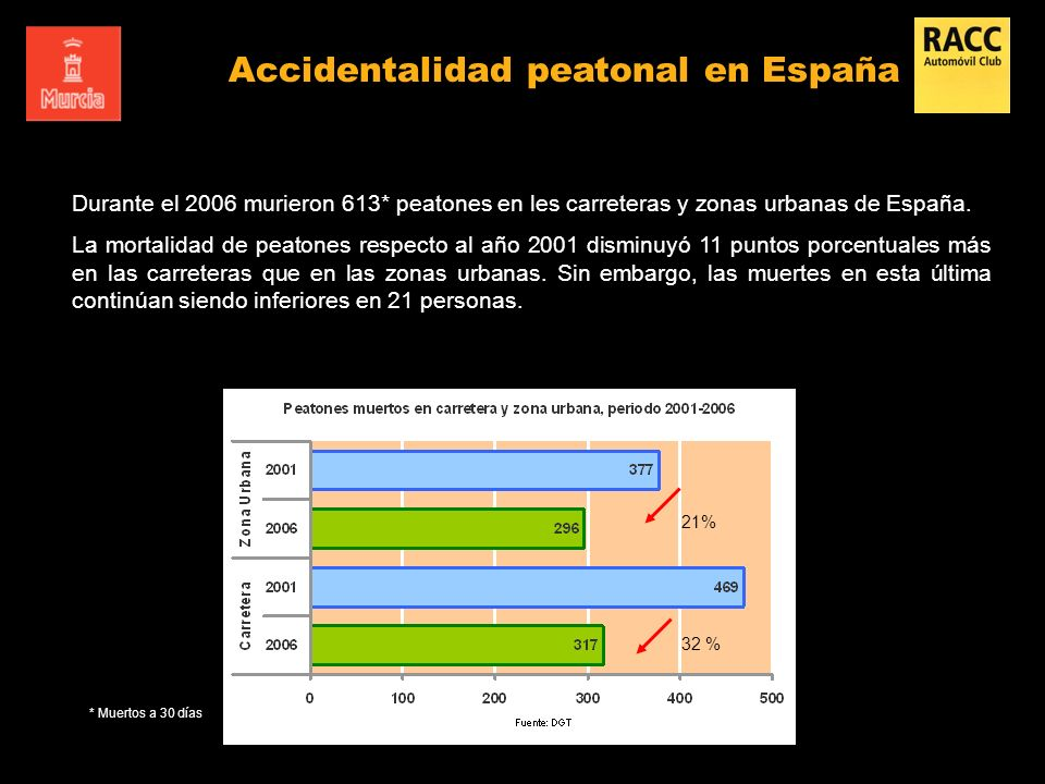 Durante el 2006 murieron 613* peatones en les carreteras y zonas urbanas de España. La mortalidad de peatones respecto al año 2001 disminuyó 11 puntos