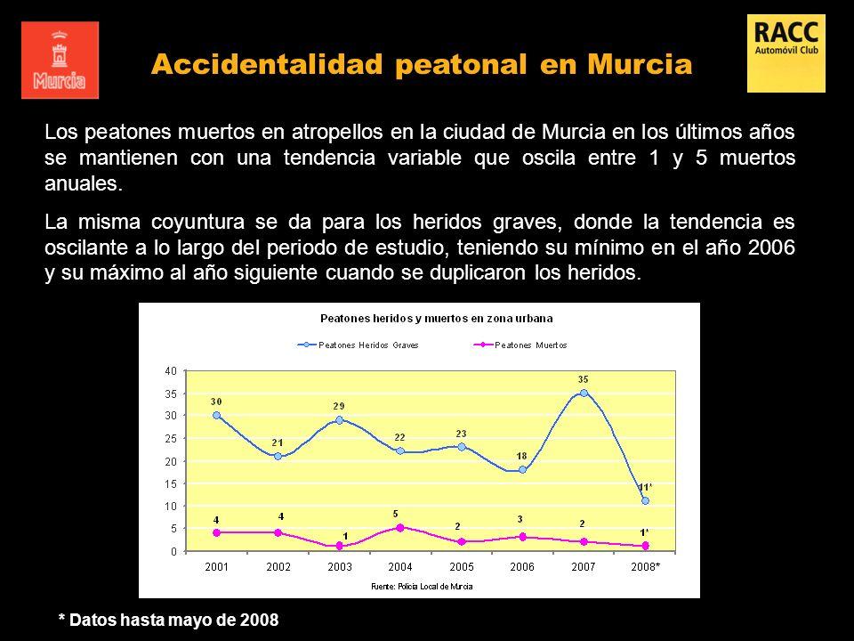 Accidentalidad peatonal en Murcia Los peatones muertos en atropellos en la ciudad de Murcia en los últimos años se mantienen con una tendencia variabl