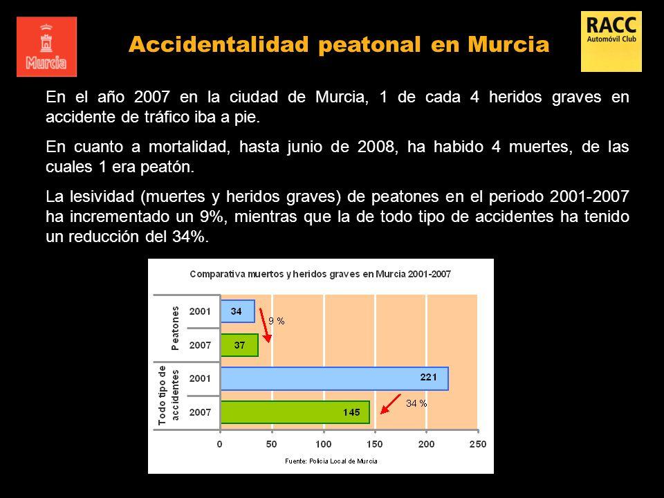 Accidentalidad peatonal en Murcia En el año 2007 en la ciudad de Murcia, 1 de cada 4 heridos graves en accidente de tráfico iba a pie. En cuanto a mor