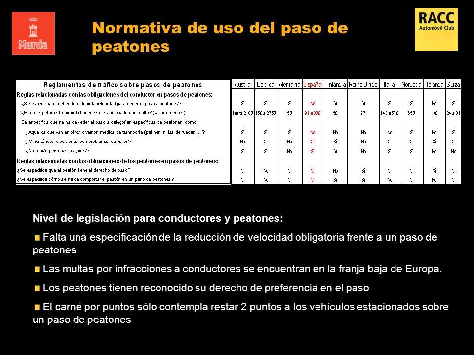 Normativa de uso del paso de peatones Principales diferencias en normativa de diseño en los países analizados Nivel de legislación para conductores y