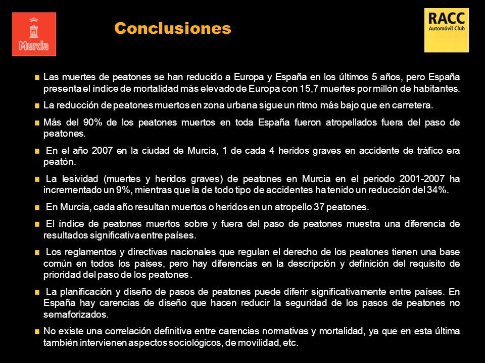 Conclusiones Las muertes de peatones se han reducido a Europa y España en los últimos 5 años, pero España presenta el índice de mortalidad más elevado