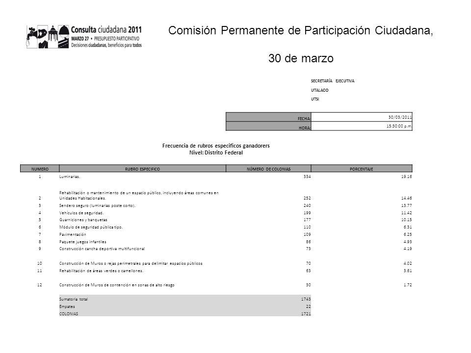 Comisión Permanente de Participación Ciudadana, 30 de marzo SECRETARÍA EJECUTIVA UTALAOD UTSI FECHA: 30/03/2011 HORA: 15:30:00 p.m.