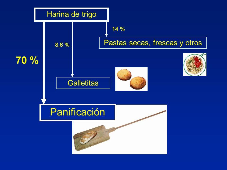 Harina de trigo 70 % Galletitas 8,6 % Pastas secas, frescas y otros 14 % Panificación