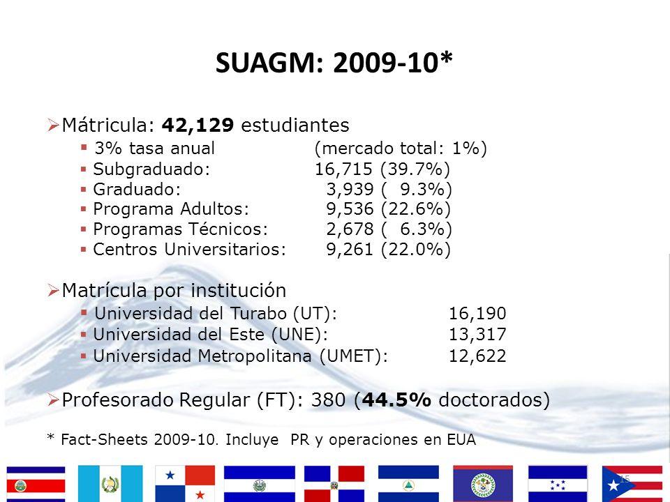 15 Mátricula: 42,129 estudiantes 3% tasa anual (mercado total: 1%) Subgraduado: 16,715 (39.7%) Graduado: 3,939 ( 9.3%) Programa Adultos: 9,536 (22.6%)