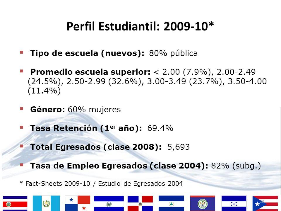 22 Tipo de escuela (nuevos): 80% pública Promedio escuela superior: < 2.00 (7.9%), 2.00-2.49 (24.5%), 2.50-2.99 (32.6%), 3.00-3.49 (23.7%), 3.50-4.00