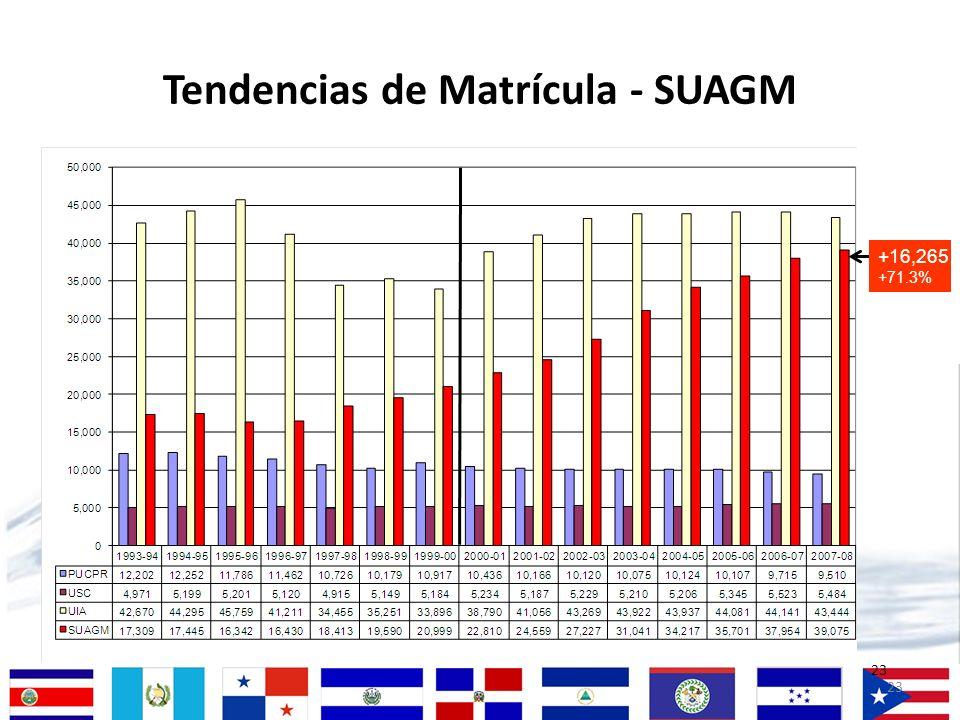 23 Tendencias de Matrícula - SUAGM 23 +16,265 +71.3%