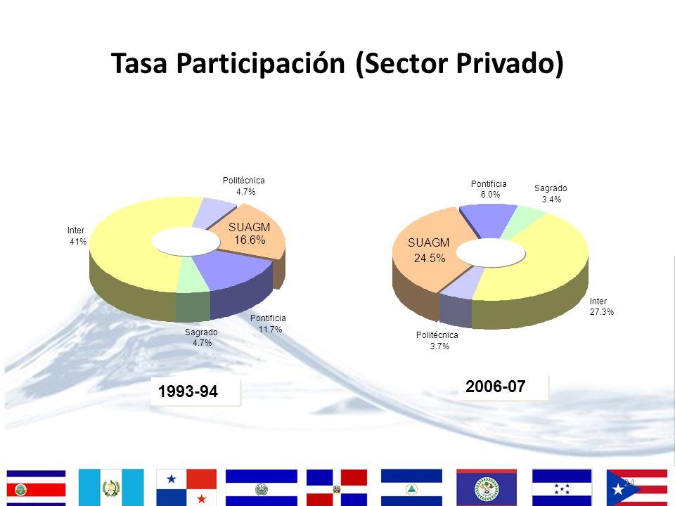 24 Tasa Participación (Sector Privado) 1993-94 Inter 41% Sagrado 4.7% Pontificia 11.7% SUAGM 16.6% Politécnica 4.7% 2006-07 Inter 27.3% Sagrado 3.4% P