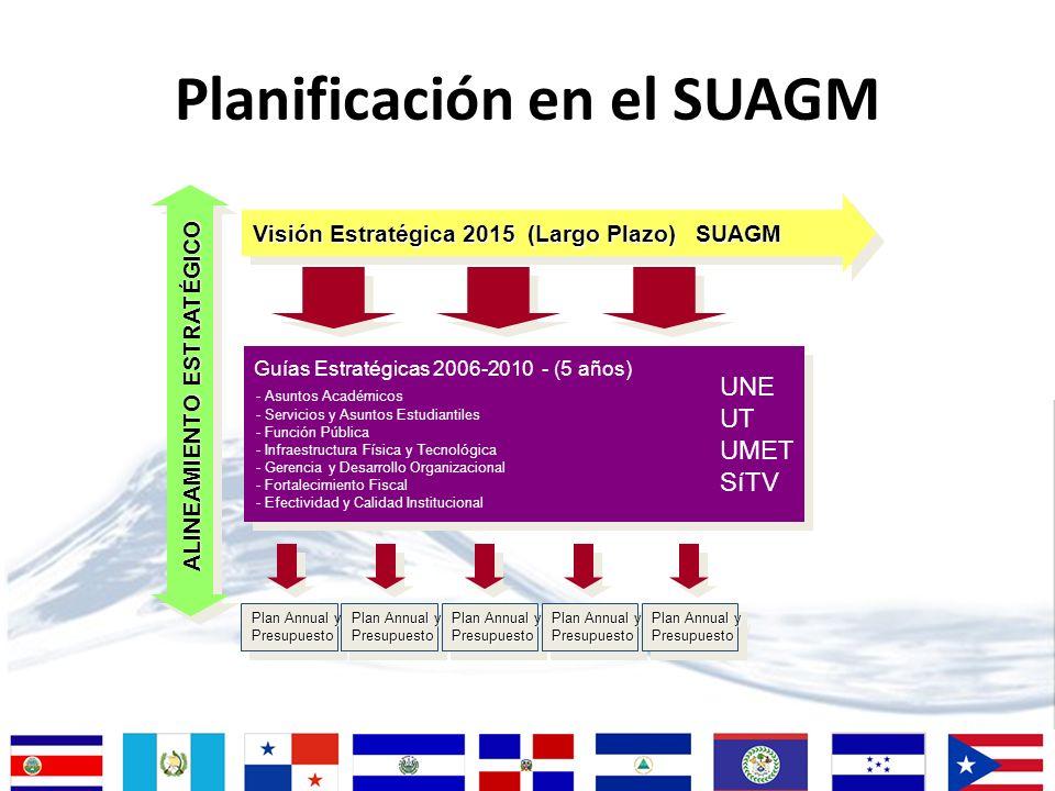 Planificación en el SUAGM Visión Estratégica 2015 (Largo Plazo) SUAGM Plan Annual y Presupuesto Presupuesto Presupuesto Presupuesto Presupuesto Presup