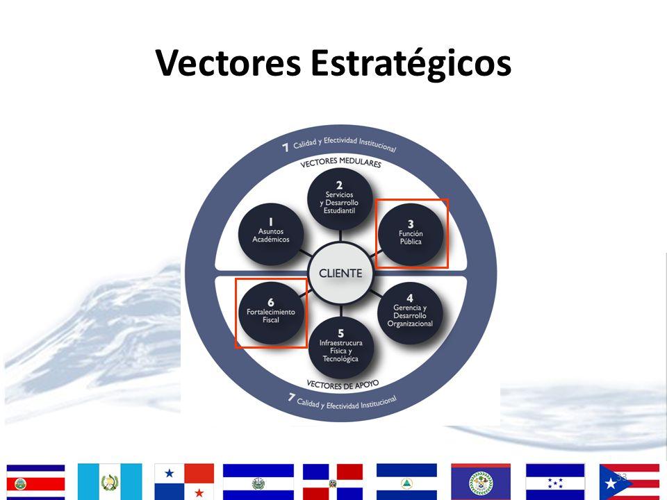 33 Vectores Estratégicos