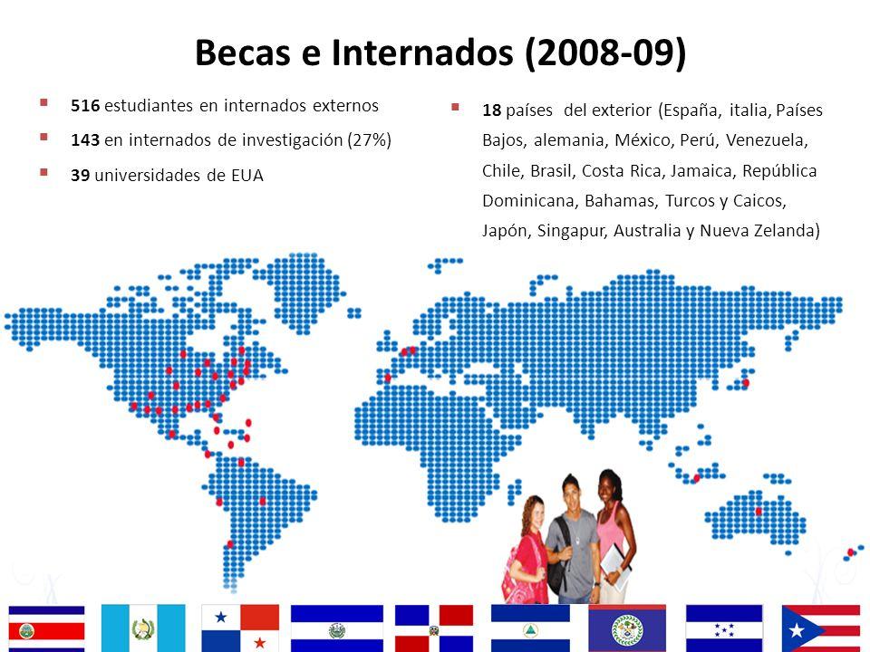 Becas e Internados (2008-09) 516 estudiantes en internados externos 143 en internados de investigación (27%) 39 universidades de EUA 18 países del ext
