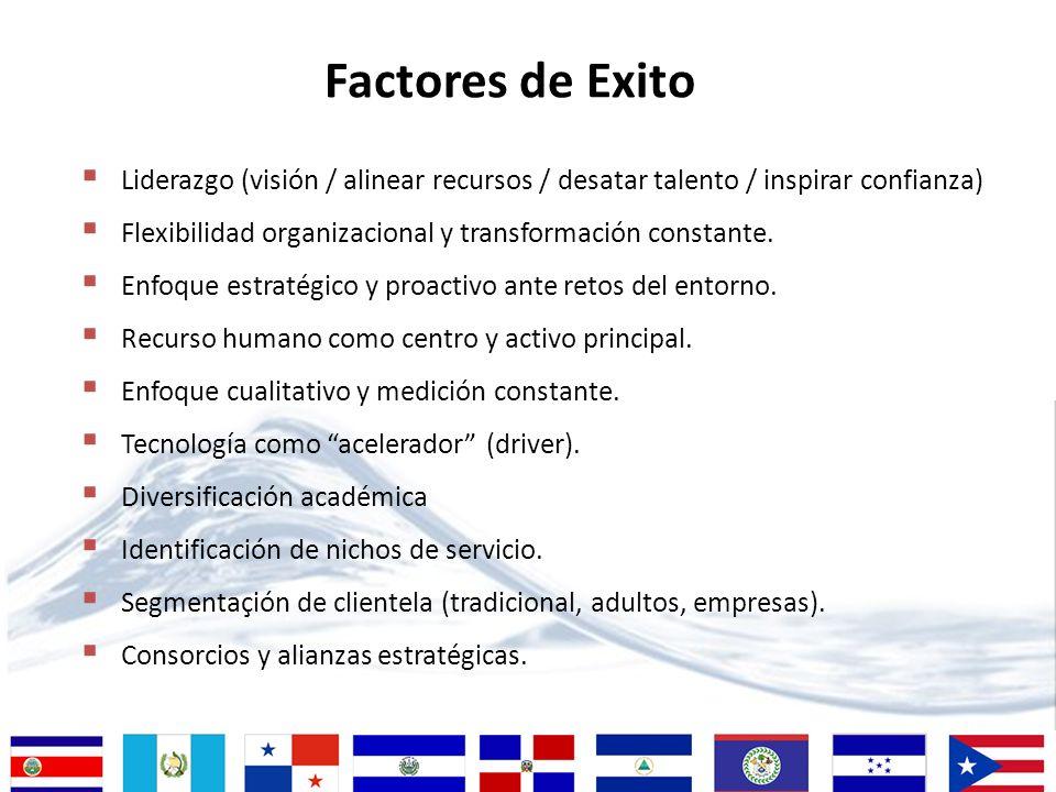Factores de Exito Liderazgo (visión / alinear recursos / desatar talento / inspirar confianza) Flexibilidad organizacional y transformación constante.