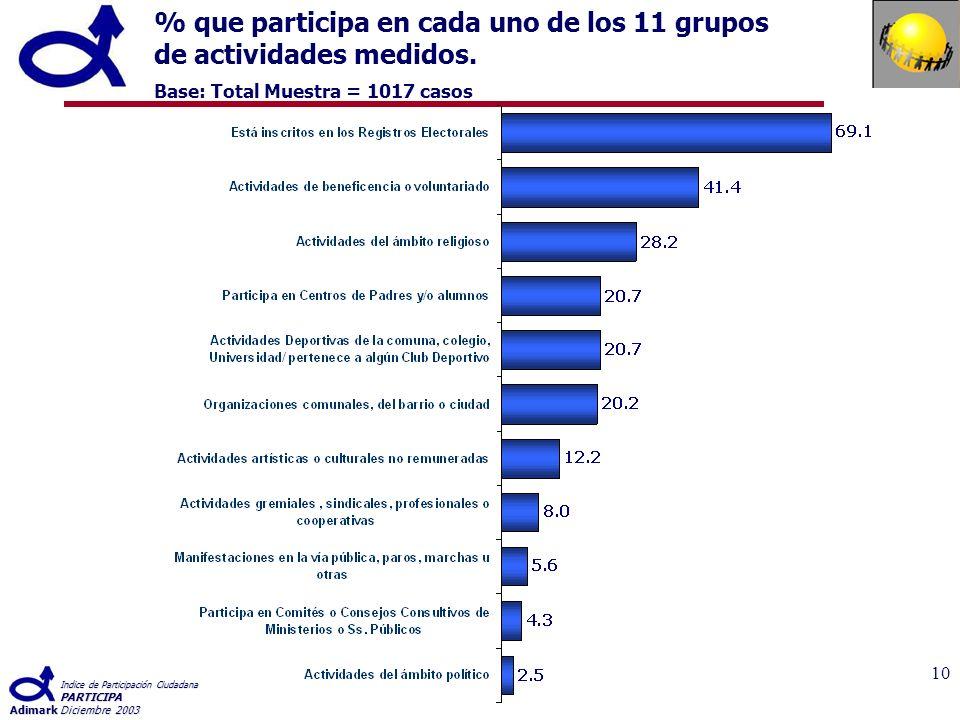 Indice de Participación Ciudadana PARTICIPA AdimarkDiciembre 2003 10 % que participa en cada uno de los 11 grupos de actividades medidos.