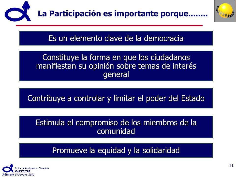 Indice de Participación Ciudadana PARTICIPA AdimarkDiciembre 2003 11 La Participación es importante porque........
