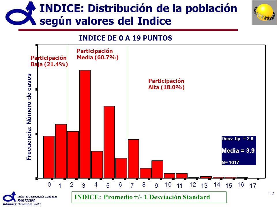 Indice de Participación Ciudadana PARTICIPA AdimarkDiciembre 2003 12 INDICE: Distribución de la población según valores del Indice 17 16 15 14 13 12 11 10 9 8 7 6 5 4 3 2 1 0 Frecuencia: Número de casos INDICE DE 0 A 19 PUNTOS Participación Baja (21.4%) Participación Media (60.7%) Participación Alta (18.0%) INDICE: Promedio +/- 1 Desviación Standard Desv.