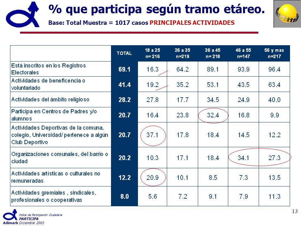 Indice de Participación Ciudadana PARTICIPA AdimarkDiciembre 2003 13 % que participa según tramo etáreo.