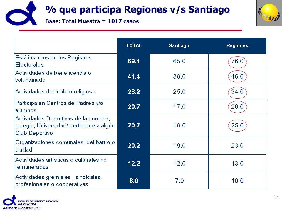 Indice de Participación Ciudadana PARTICIPA AdimarkDiciembre 2003 14 % que participa Regiones v/s Santiago Base: Total Muestra = 1017 casos