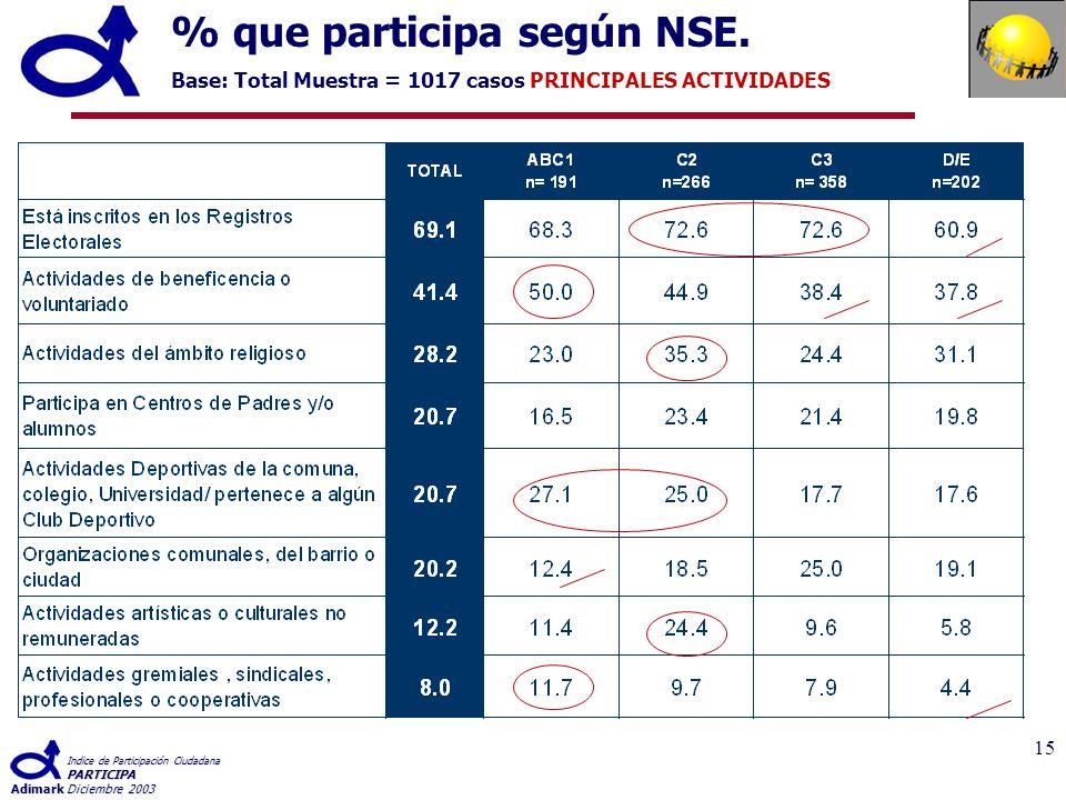 Indice de Participación Ciudadana PARTICIPA AdimarkDiciembre 2003 15 % que participa según NSE.