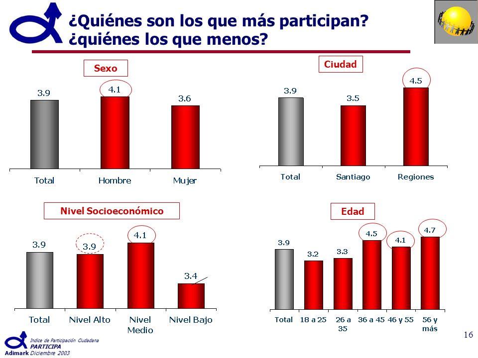 Indice de Participación Ciudadana PARTICIPA AdimarkDiciembre 2003 16 ¿Quiénes son los que más participan.