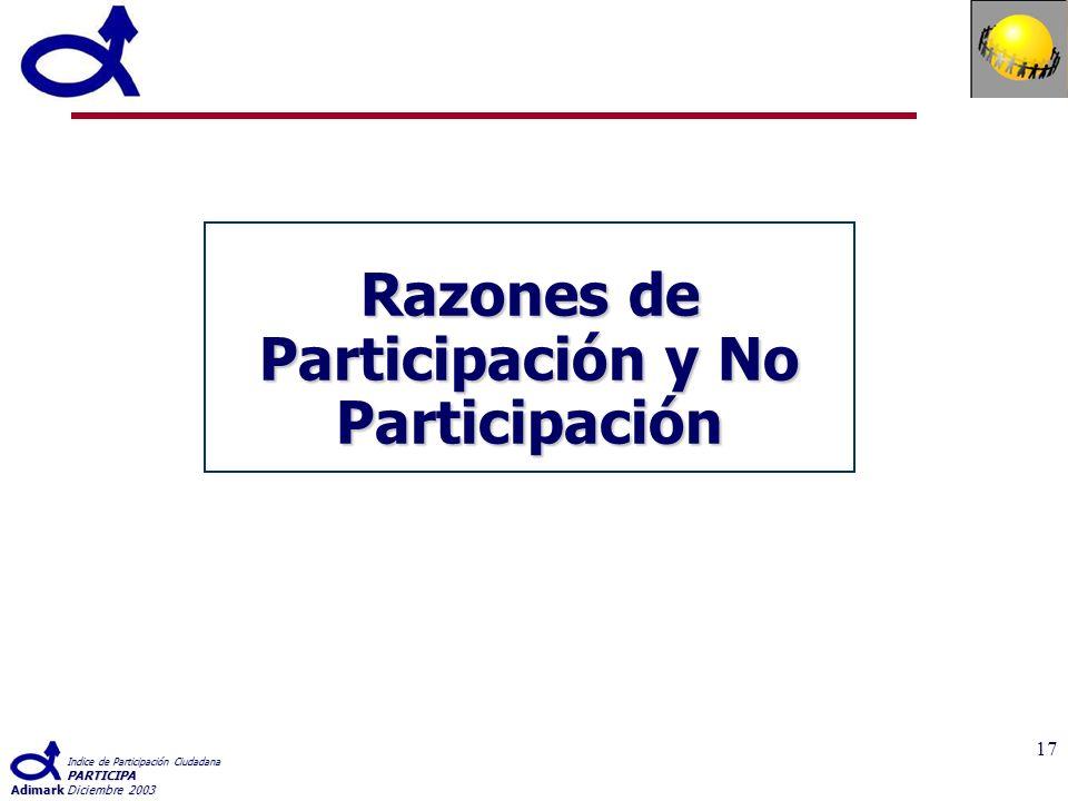 Indice de Participación Ciudadana PARTICIPA AdimarkDiciembre 2003 17 Razones de Participación y No Participación