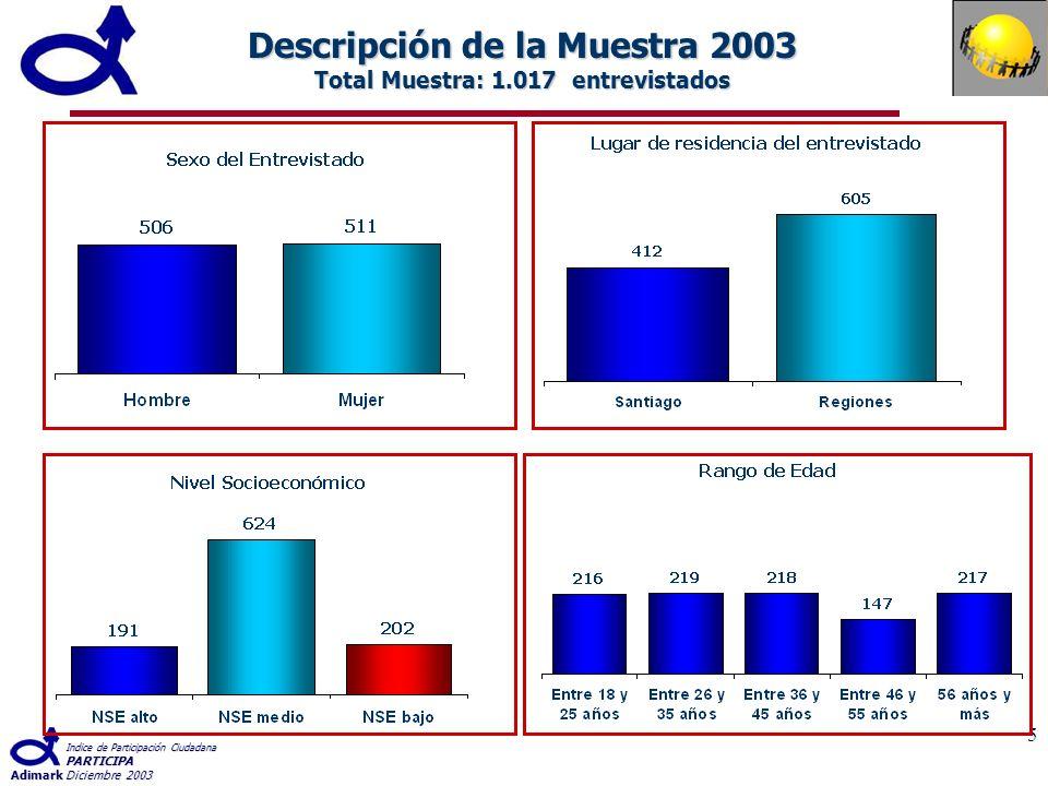 Indice de Participación Ciudadana PARTICIPA AdimarkDiciembre 2003 5 Descripción de la Muestra 2003 Total Muestra: 1.017 entrevistados