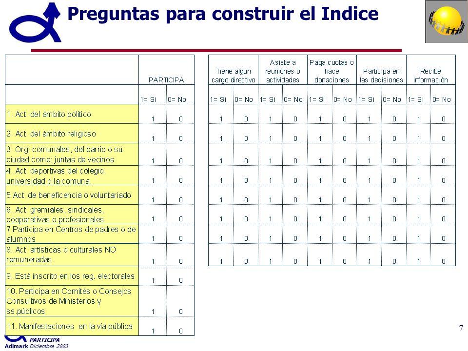 Indice de Participación Ciudadana PARTICIPA AdimarkDiciembre 2003 7 Preguntas para construir el Indice